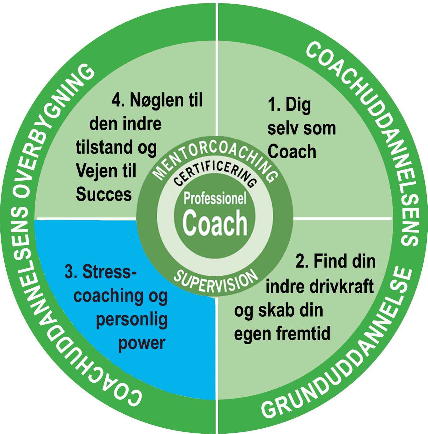 Coach og Stresscoach uddannelse - Nuuk med certificering og mentorcoaching