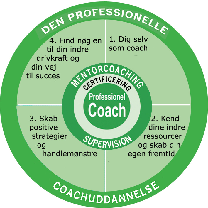 Den professionelle Coachuddannelse Aarhus med certificering og mentorcoaching 100 timer