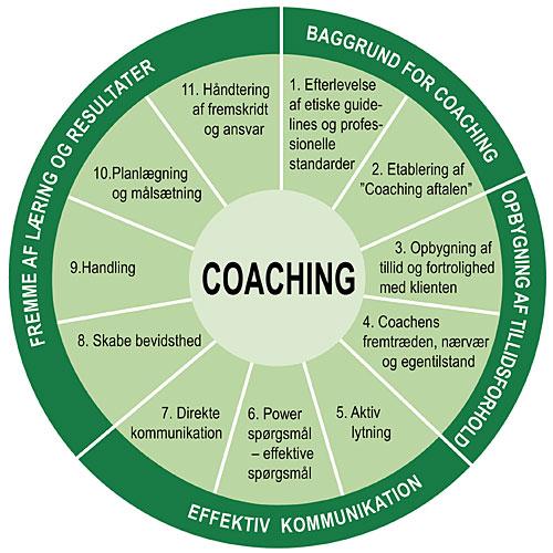 Life coaching hos Coach Focus foregår efter ICFs 11 kernekompetencer