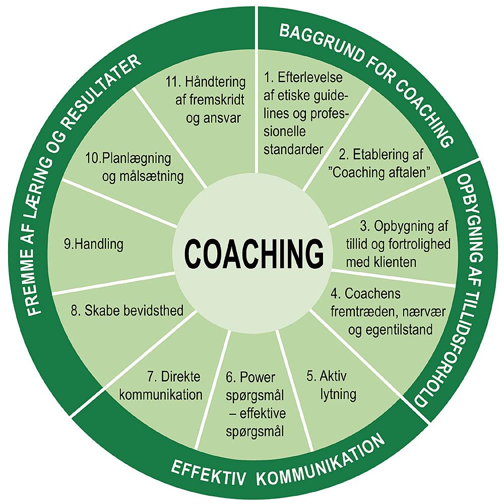 Coach Focus følger ICFs 11 kernekompetencer og ICFs etiske retningslinier på coachuddannelsen,