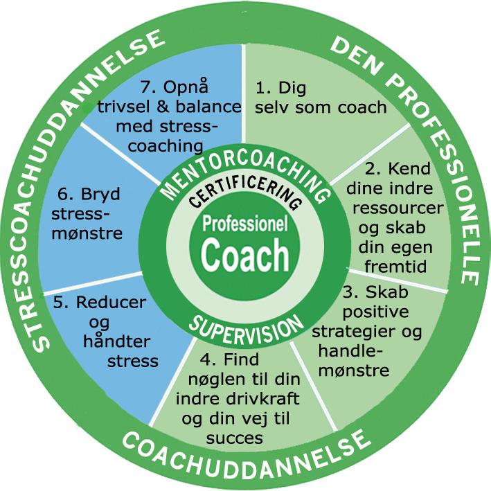 Coach og stress coach uddannelse med certificering og mentorcoaching 175 timer Aarhus