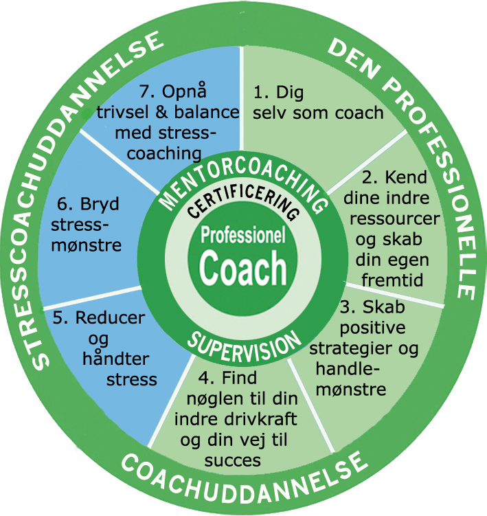 Coaching uddannelse og Stresscoaching uddannelse Aarhus med certificering og mentorcoaching - indhold